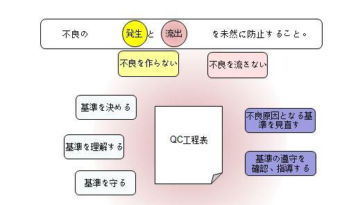 QC工程表の活用目的