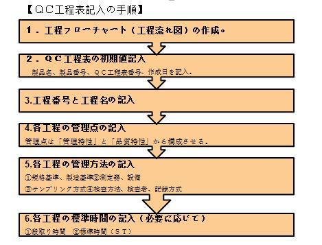 QC工程表記入