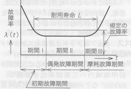 1x1.trans バスタブ曲線  bath-tub curve