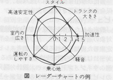 1x1.trans レーダーチャート radar chart