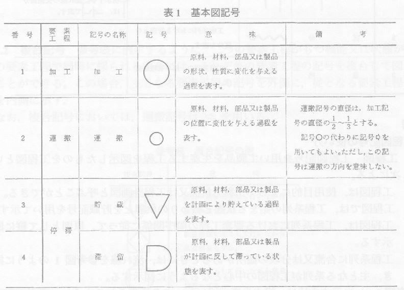 1x1.trans 工程図記号 flow process chart symbols