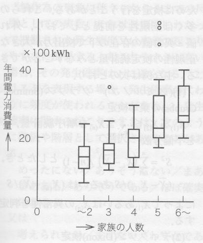 1x1.trans 箱ひげ図 Box-whisker plot