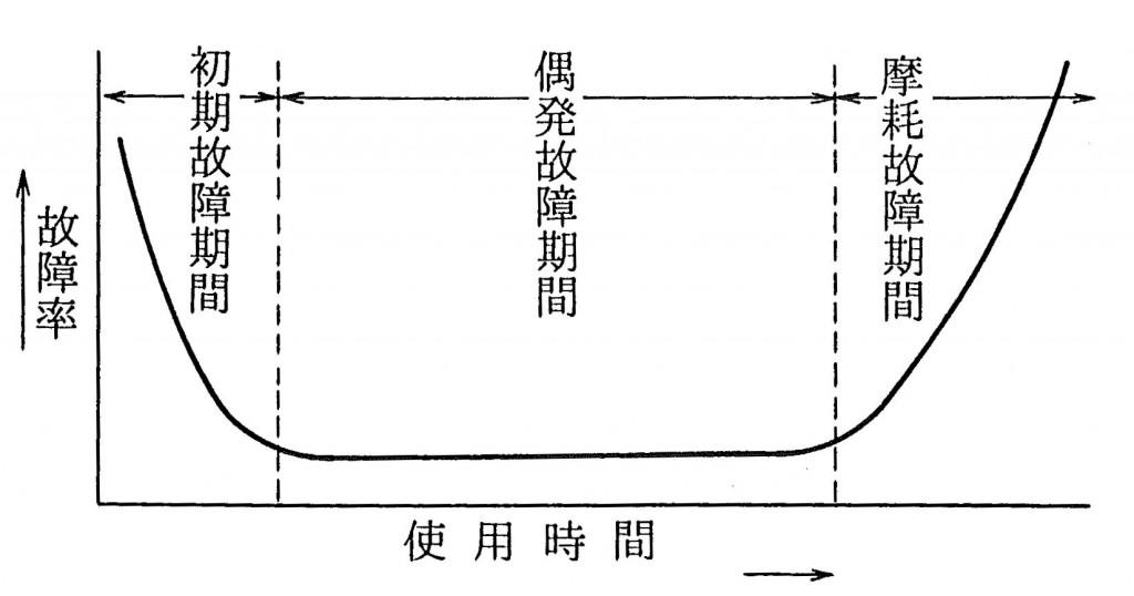 バスタブ曲線2