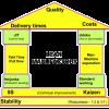 リーン生産方式  lean manufacturing