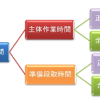 標準時間    structure of standard time