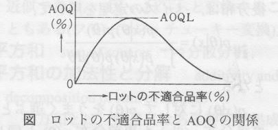 1x1.trans 平均出検品質  AOQ