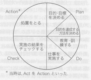 1x1.trans 管理サークル  management cycle