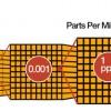PPM管理    PPM control