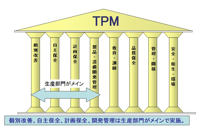 TPM 8つの柱