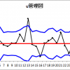 u管理図 count per unit chart