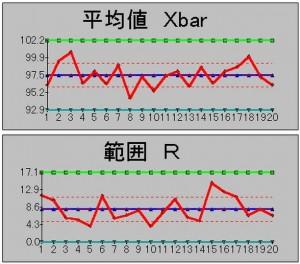 Xbar R管理図