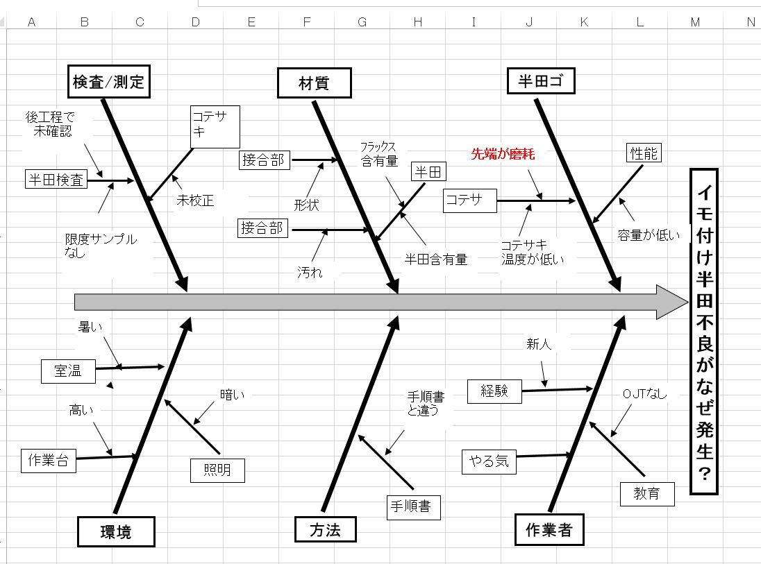 1x1.trans 特性要因図 エクセル ファイル 追加