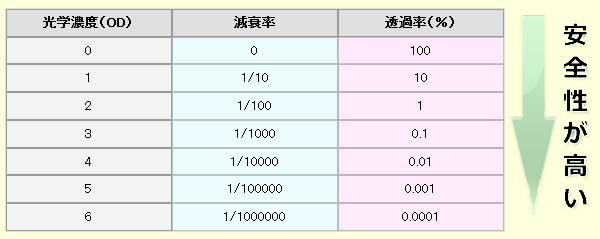 光学濃度(OD値)