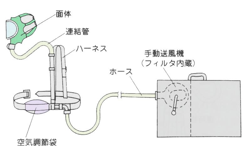 手動送風機形ホースマスク