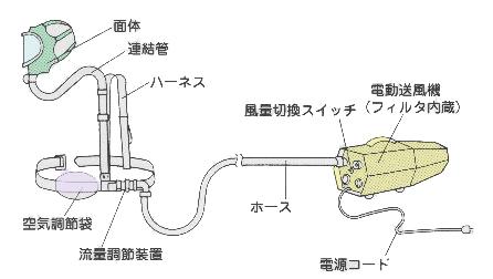 電動送風機形ホースマスク
