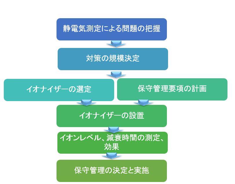 イオナイザーによる静電気障害対策のフローチャート