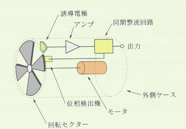 回転セクター型電界計