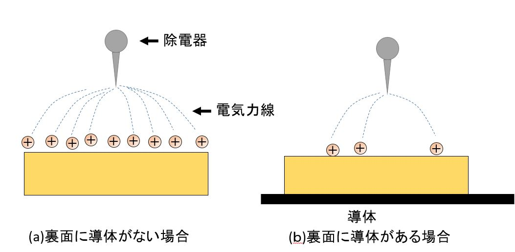 帯電体と除電器の間の電界の状態2