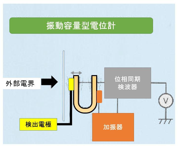 振動容量型電位計