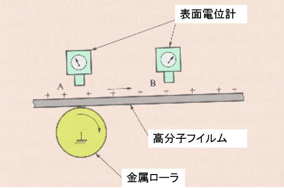 電位測定注意