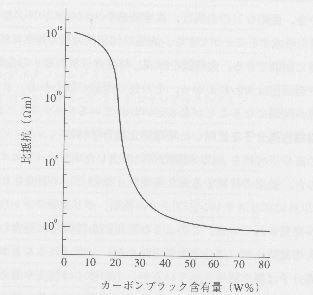高分子にカーボンブラックを混入した場合の体積抵抗率の変化の例