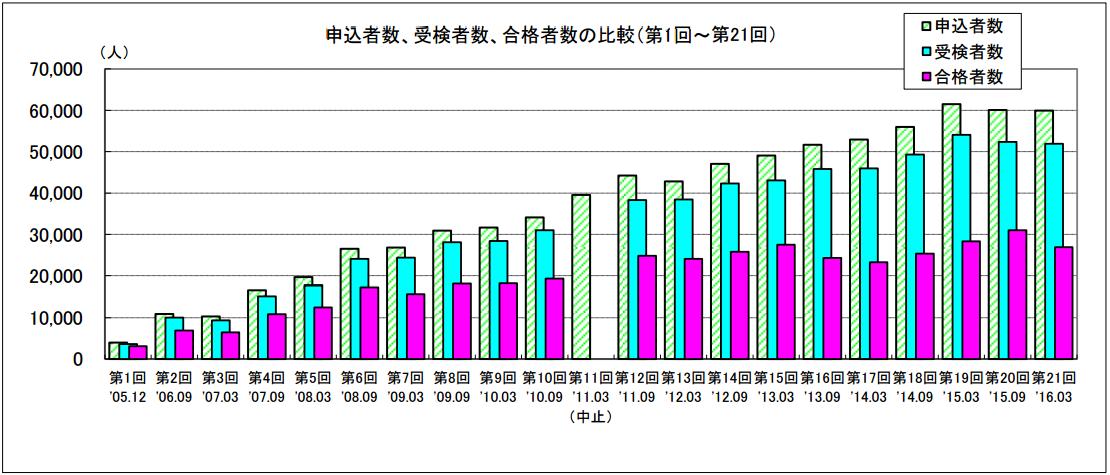 申込者数、受検者数、合格者数の比較(第1回~第21回)