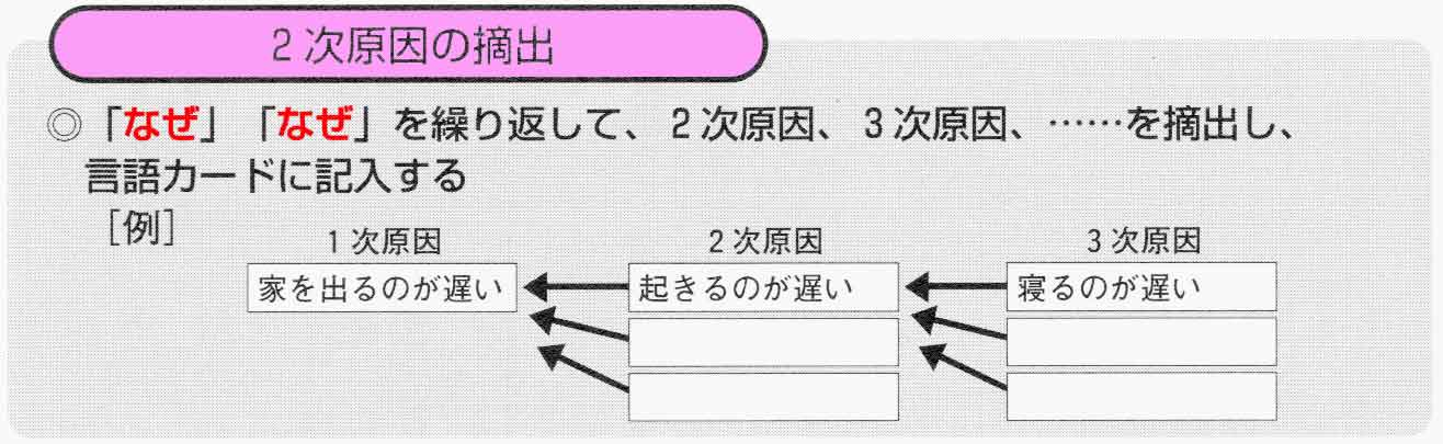 1x1.trans 連関図法