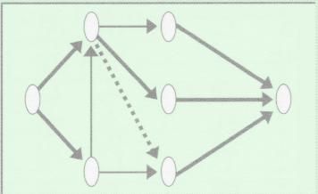アローダイヤグラム法
