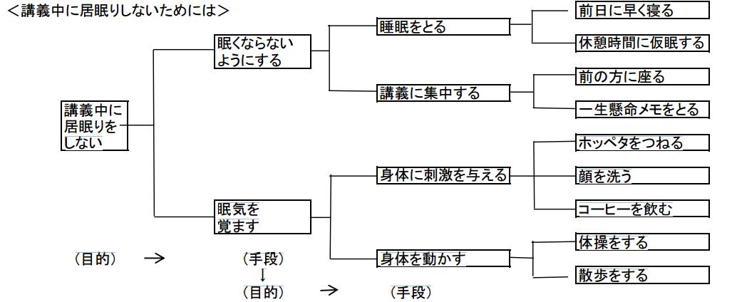 方策展開型系統図