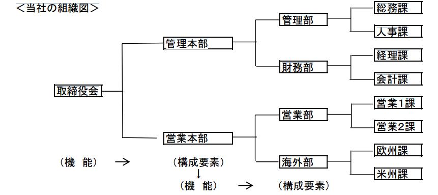 構成要素展開型系統図