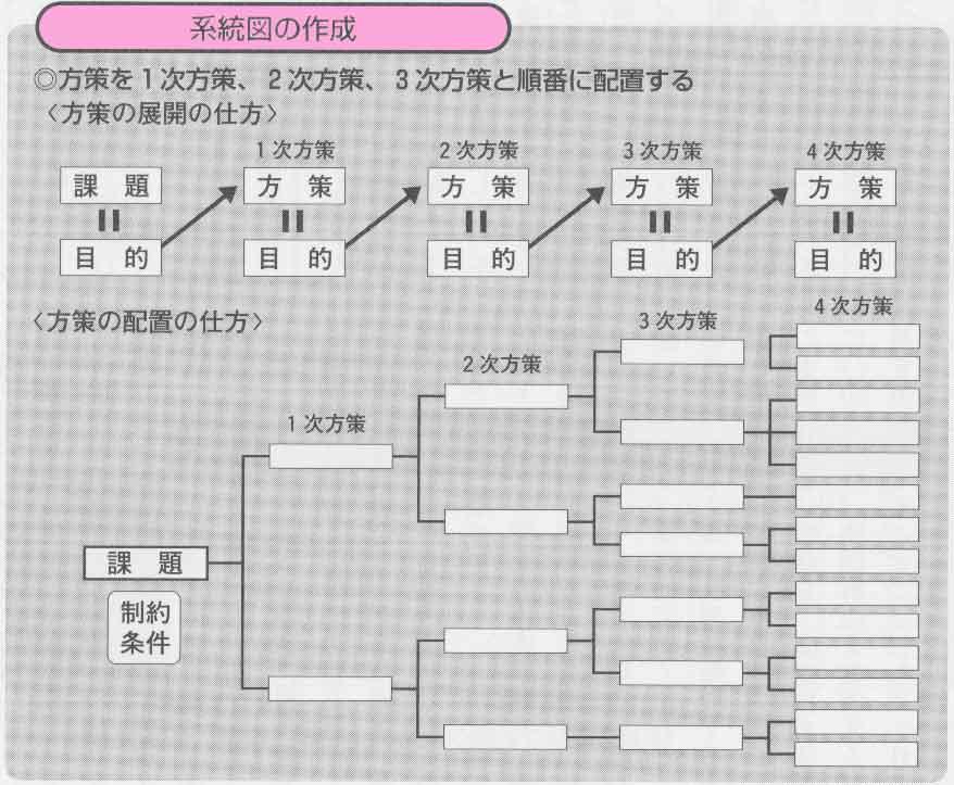 系統図の作成1
