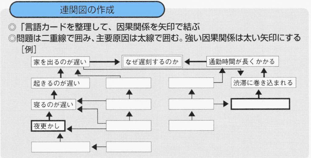 連関図法-作成