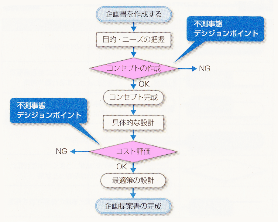 PDPC法-不測事態