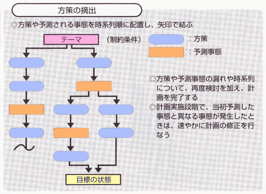 PDPC法-事例