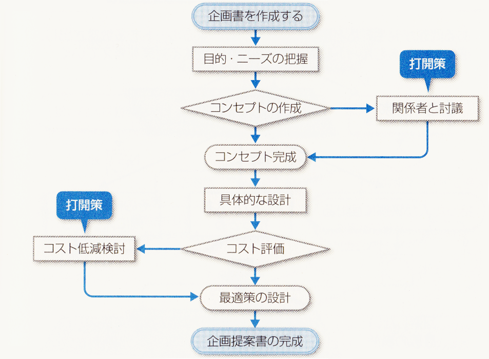 PDPC法-打開策