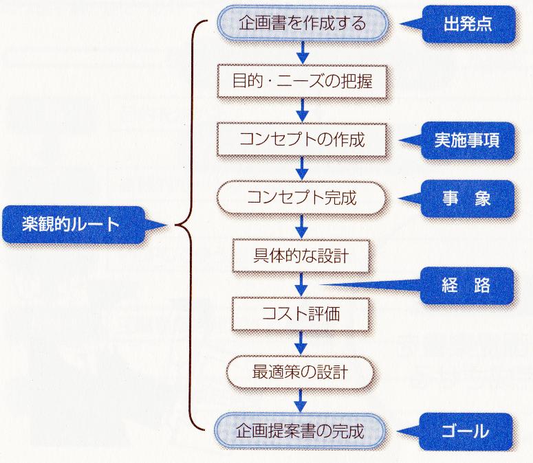 PDPC法-楽観的ルート