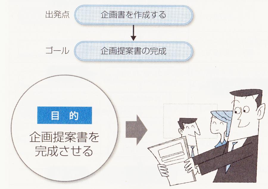 PDPC法-目的