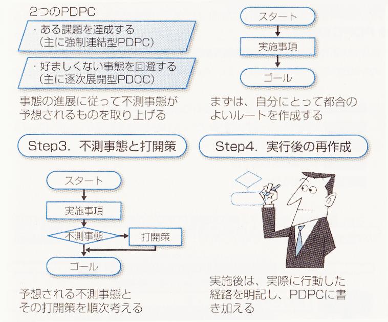 PDPC法-要点