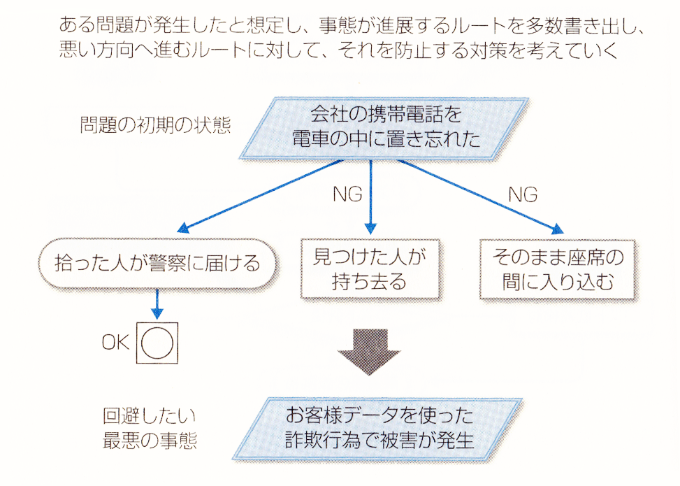 PDPC法-逐次型1
