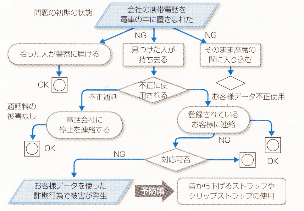 PDPC法-逐次型2