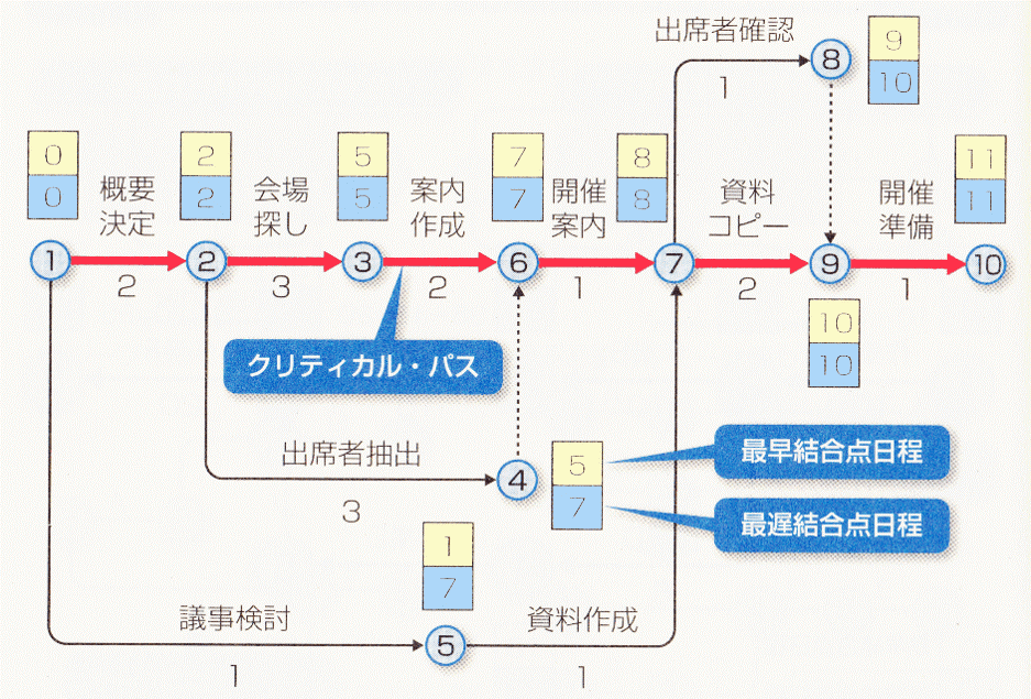 1x1.trans アロー・ダイヤグラム法|PERT図