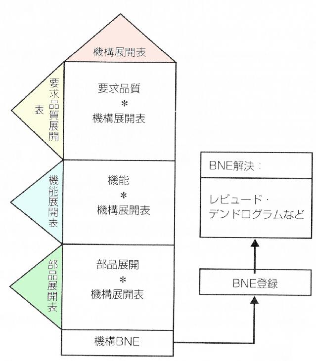 技術展開の構成図