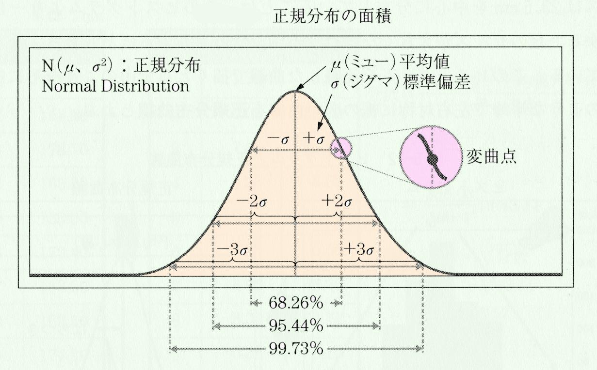 正規分布の面積