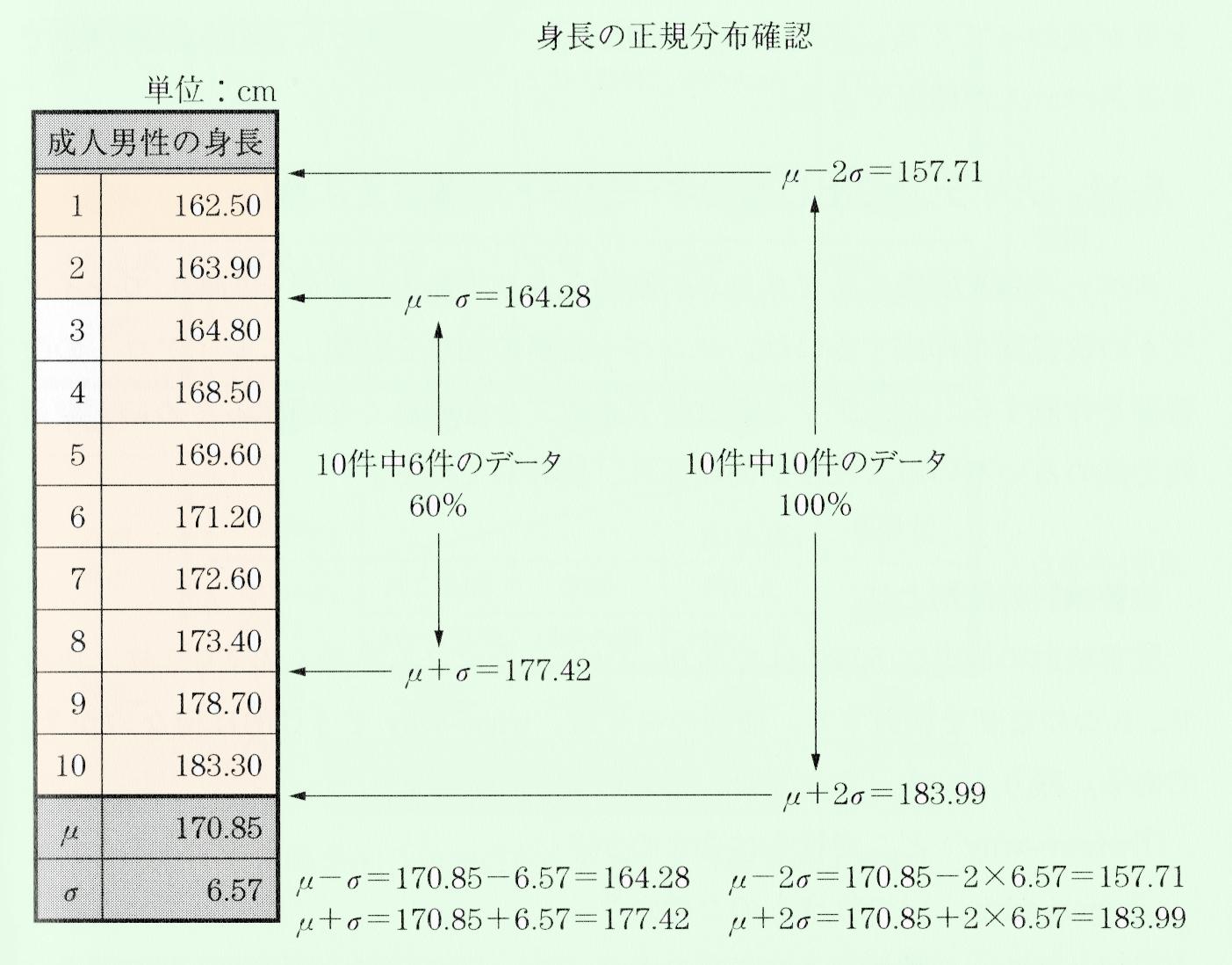 身長の正規分布確認