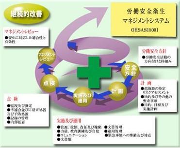 1x1.trans 労働安全衛生マネジメントシステム|OHSAS 18001
