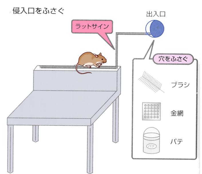 ネズミ侵入防止2