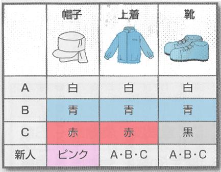 作業服の見える化