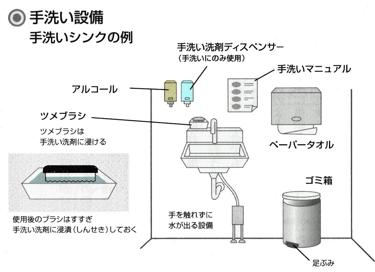手洗い設備