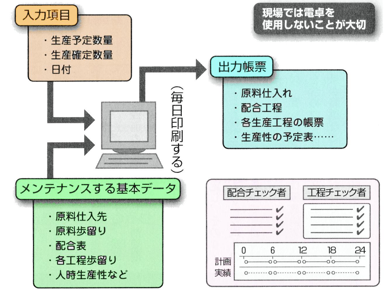 製造履歴管理素ステム