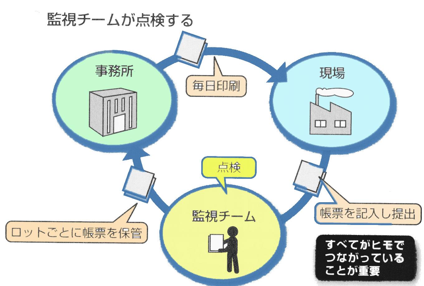 製造履歴管理素ステム2